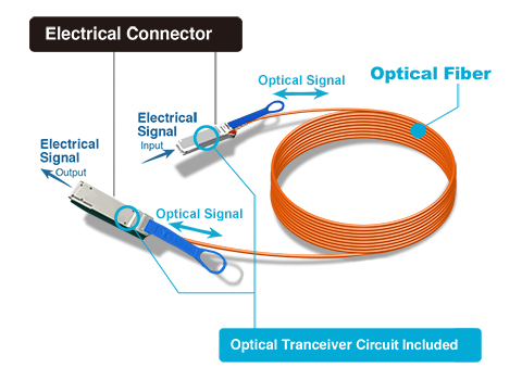 a history of fiber optics and its uses in telecommunications Today, a variety of industries including the medical, military, telecommunication, industrial, data storage, networking, and broadcast industries are able to apply and use fiber optic technology in a variety of applications.